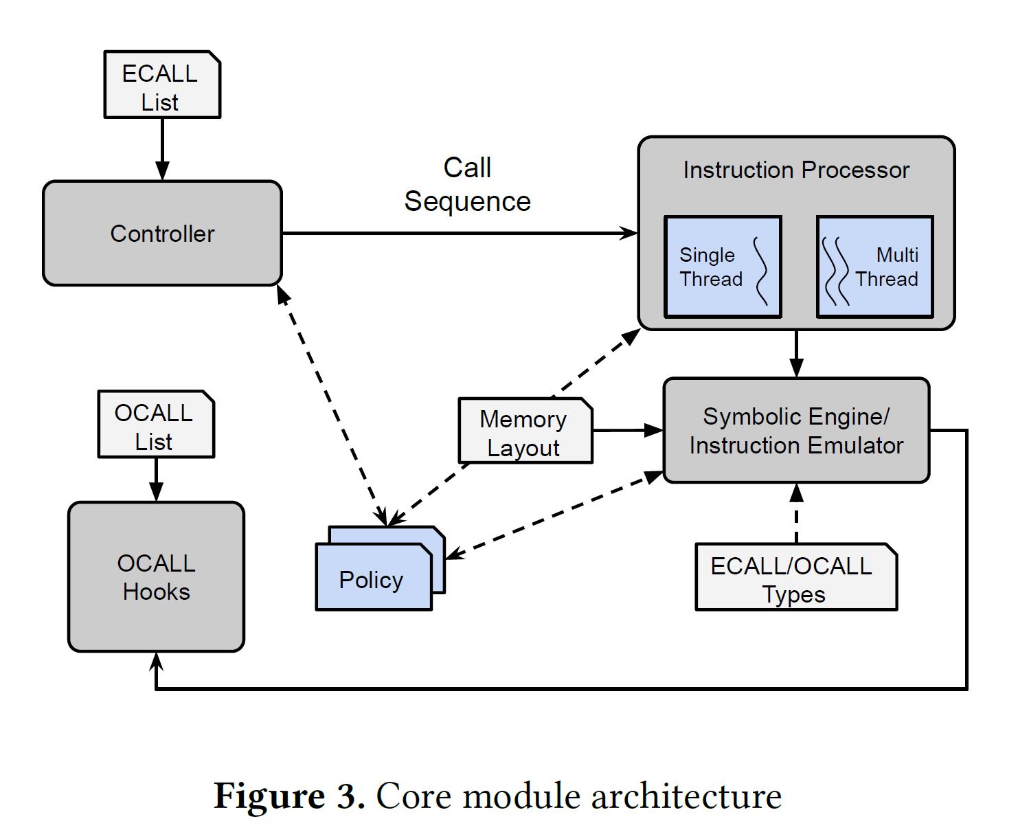 COIN Modules